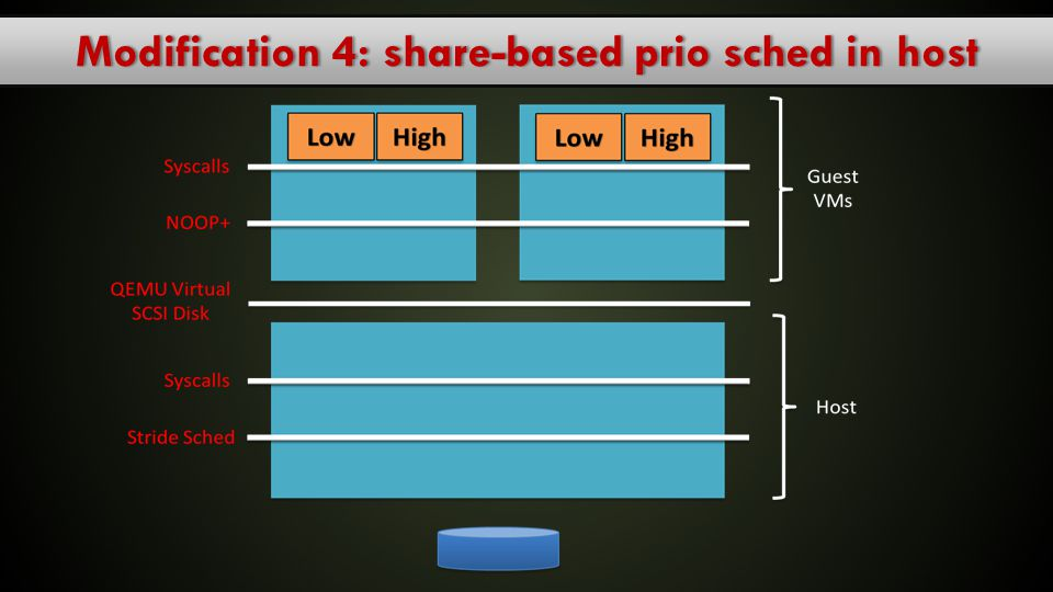 Modification 4: share-based prio sched in host
