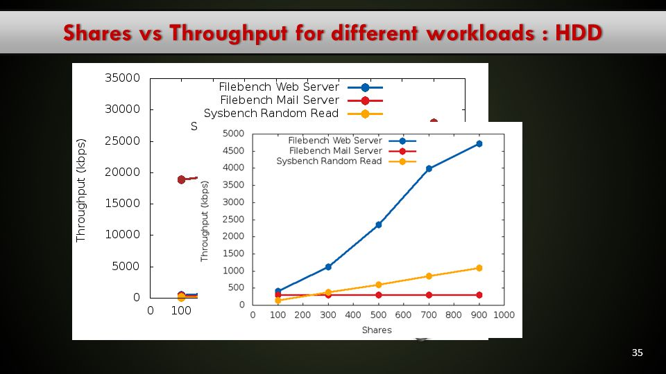 Shares vs Throughput for different workloads : HDD