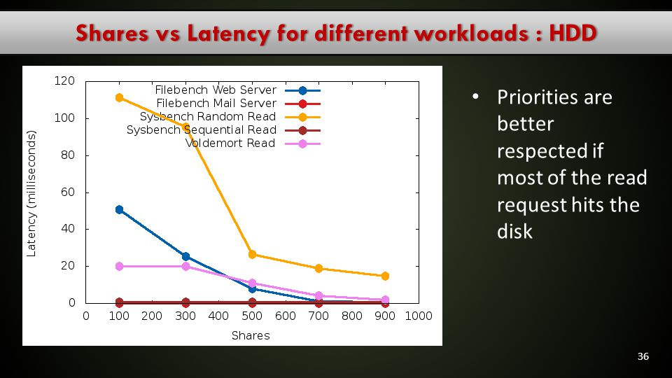 Shares vs Latency for different workloads : HDD