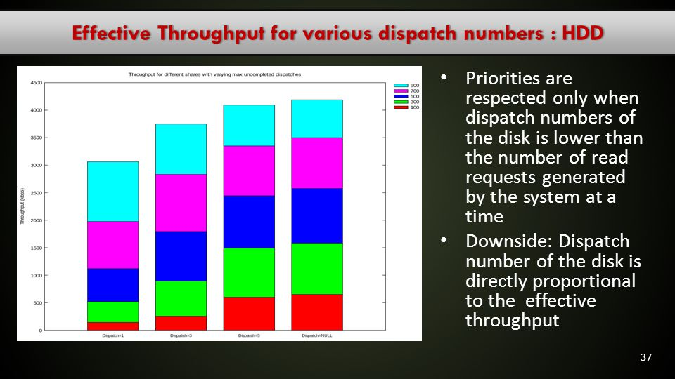 Effective Throughput for various dispatch numbers : HDD