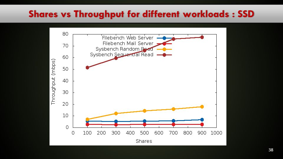 Shares vs Throughput for different workloads : SSD