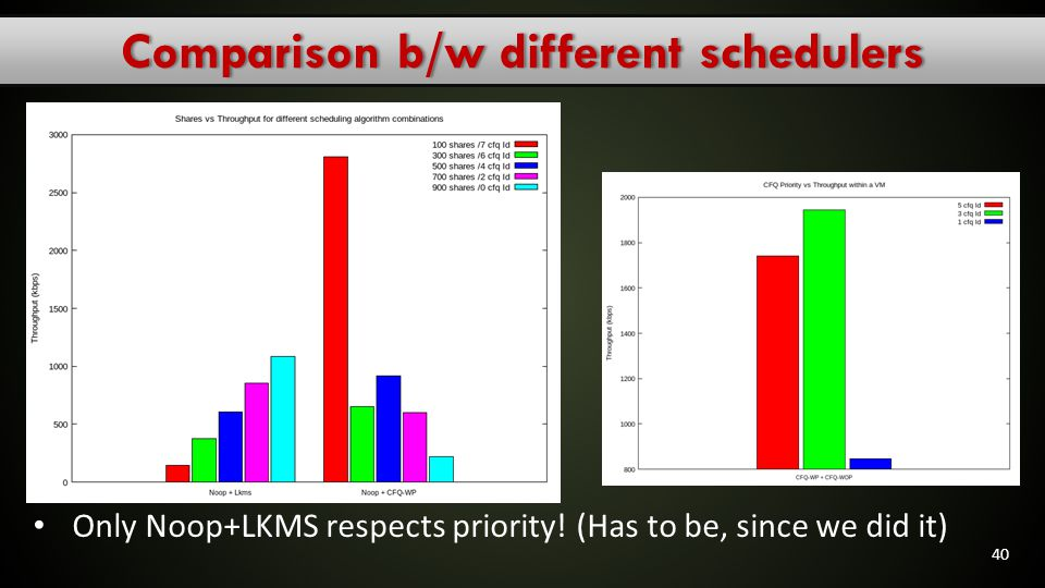 Comparison b/w different schedulers