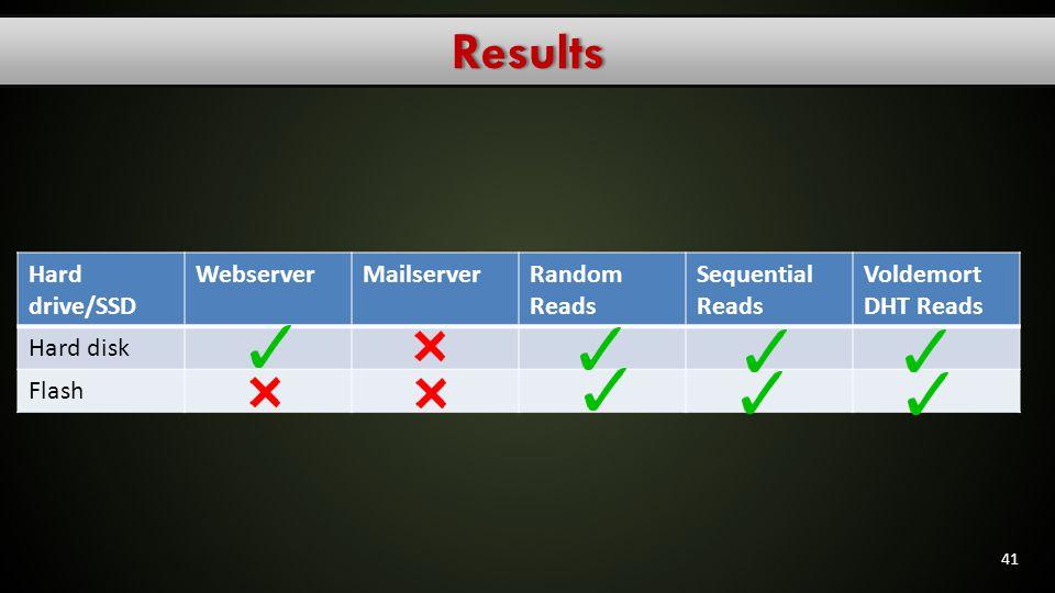 Results Hard drive/SSD Webserver Mailserver Random Reads