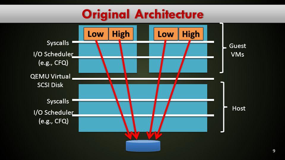 Original Architecture