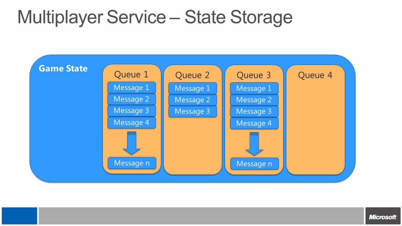 Multiplayer Service – State Storage