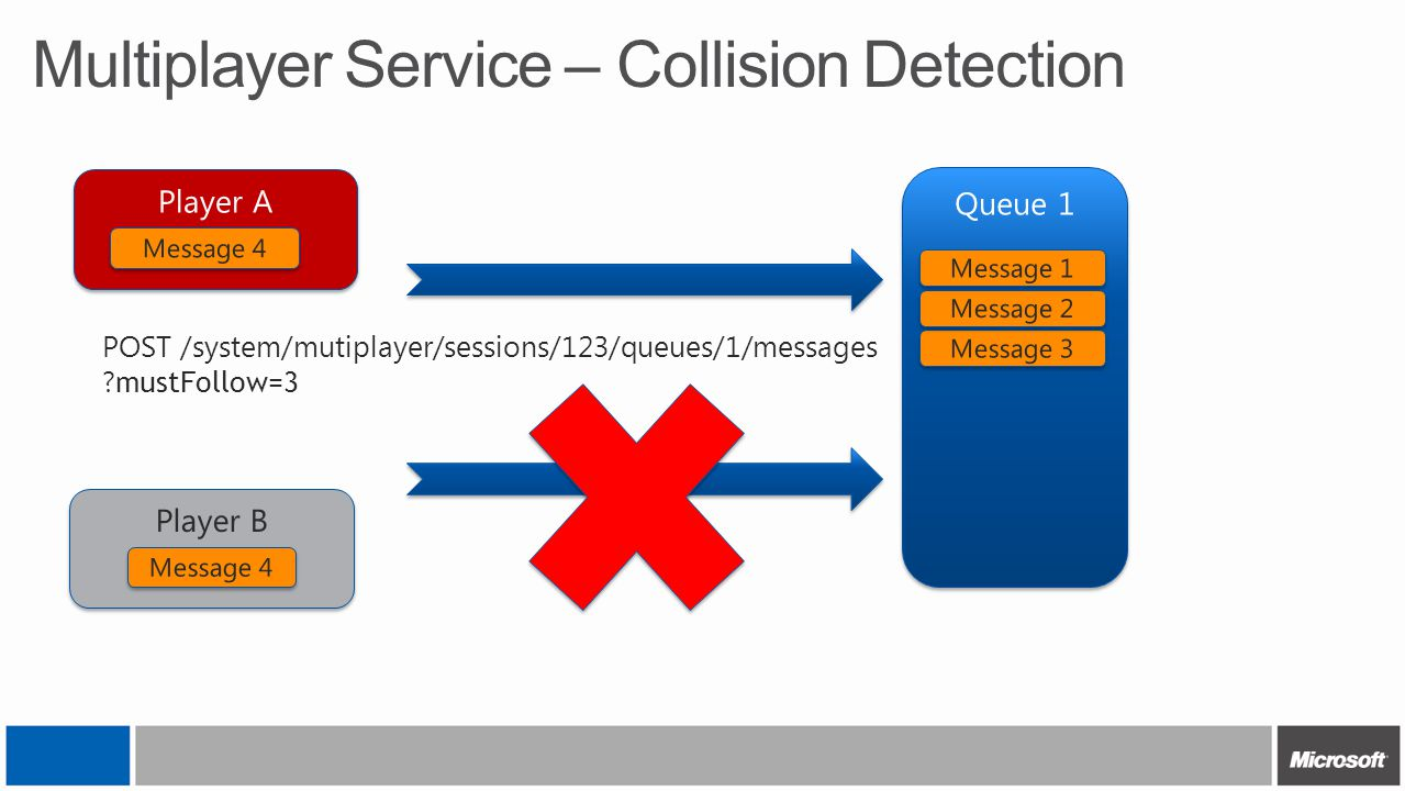 Multiplayer Service – Collision Detection