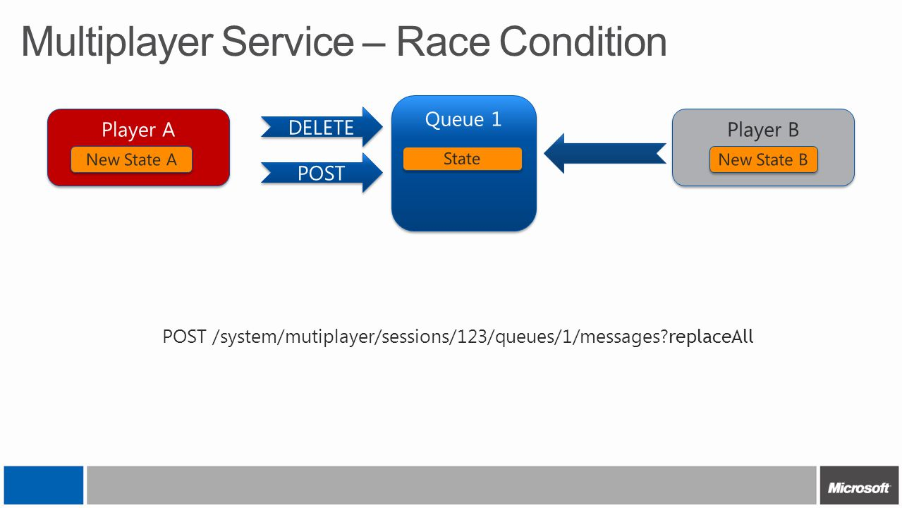 Multiplayer Service – Race Condition