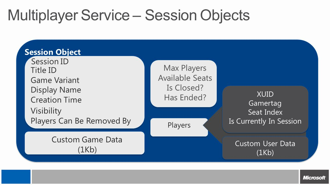 Multiplayer Service – Session Objects