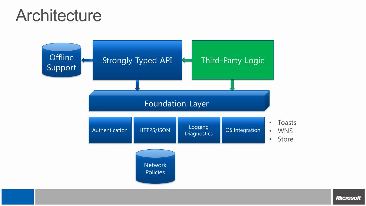 Architecture Strongly Typed API Third-Party Logic Offline Support