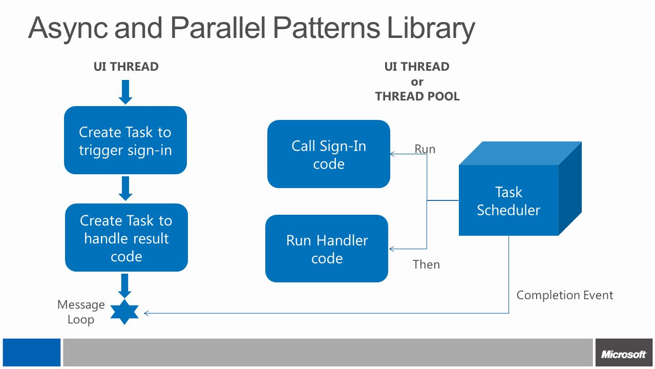 Async and Parallel Patterns Library