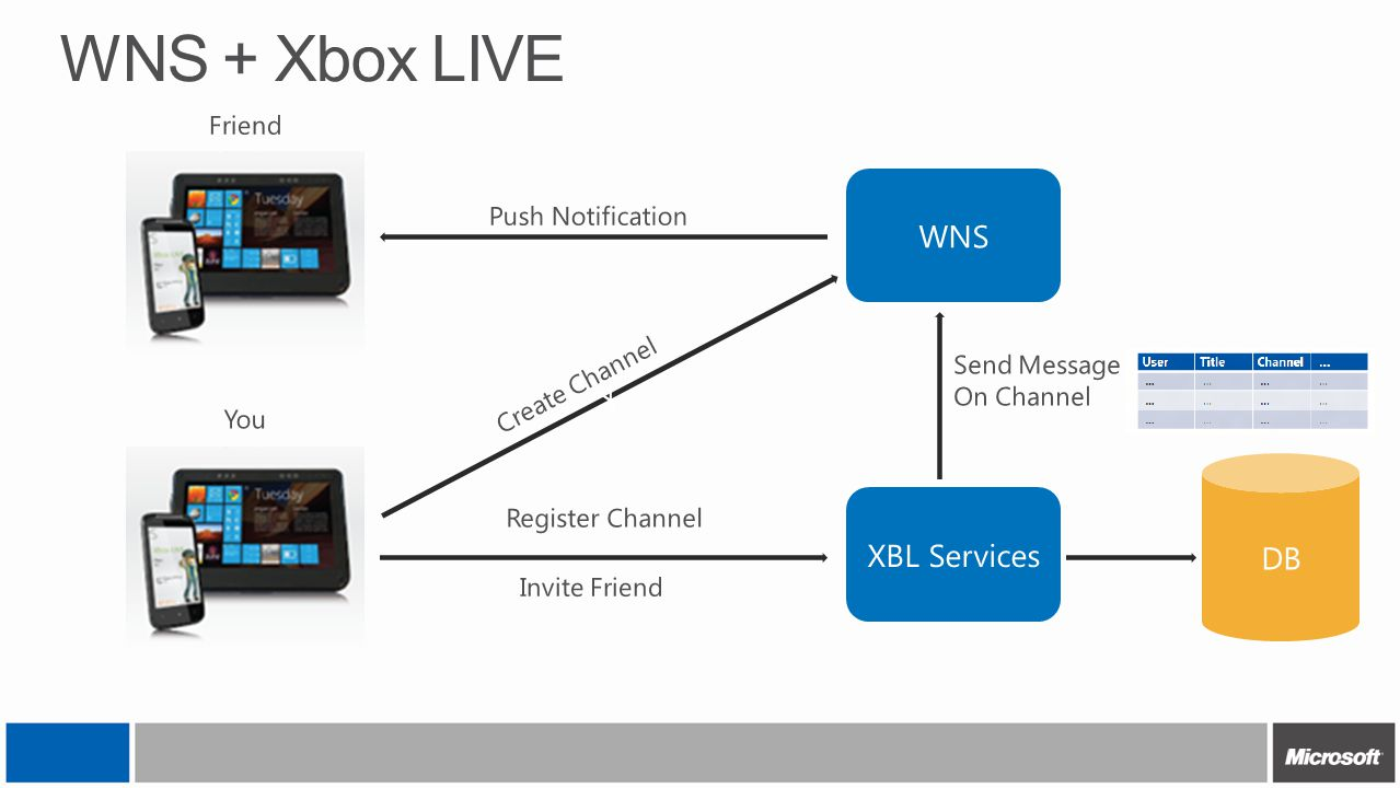 WNS + Xbox LIVE WNS Y DB XBL Services Friend Push Notification