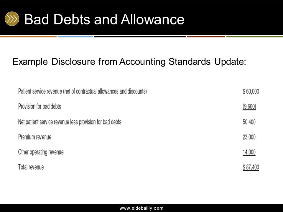 Bad Debts and Allowance
