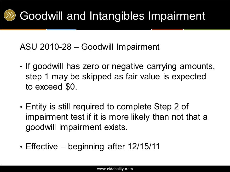 Goodwill and Intangibles Impairment
