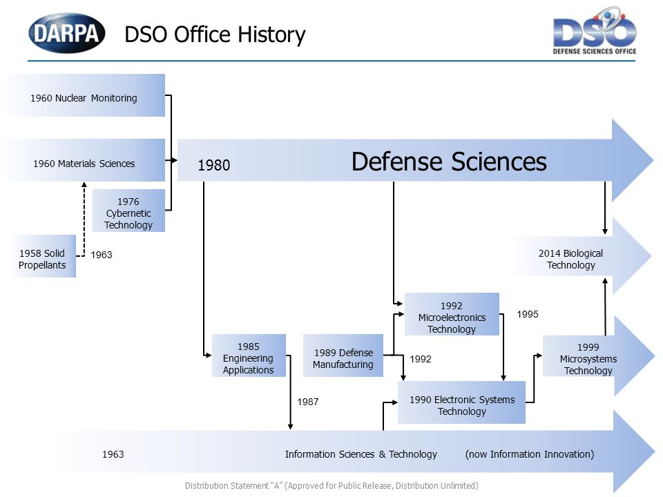 DSO Office History 1960 Nuclear Monitoring 1980 Defense Sciences