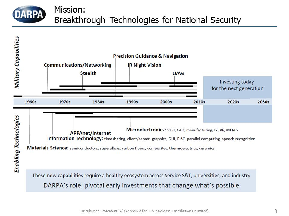 Mission: Breakthrough Technologies for National Security