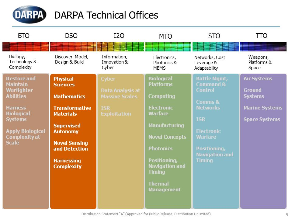 DARPA Technical Offices