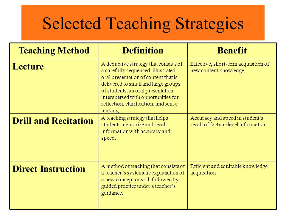 Selected Teaching Strategies