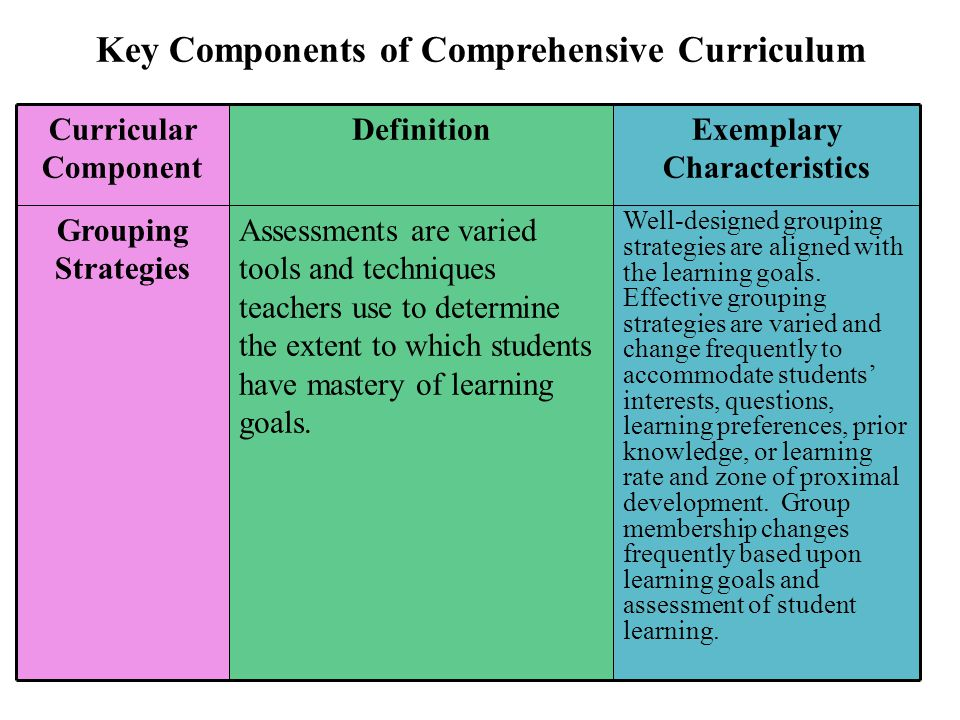a discussion on the importance of a students development as a whole Procedures) scheduling of whole-class instruction and work time and student responsibility for navigating the assigned learning activities common core state standards: these standards define the knowledge and skills students should have.