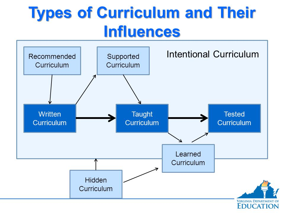 Types of Curriculum and Their Influences
