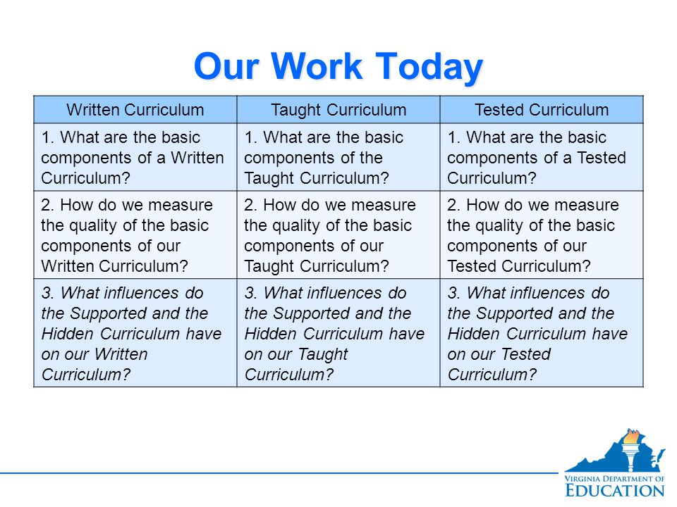 Our Work Today Written Curriculum Taught Curriculum Tested Curriculum