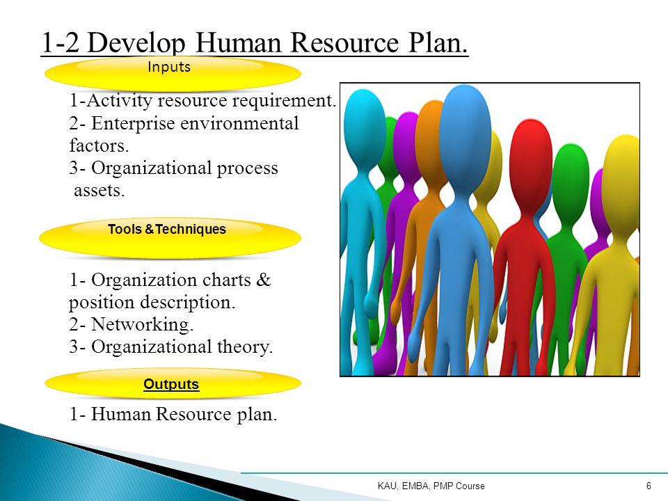 1-2 Develop Human Resource Plan.