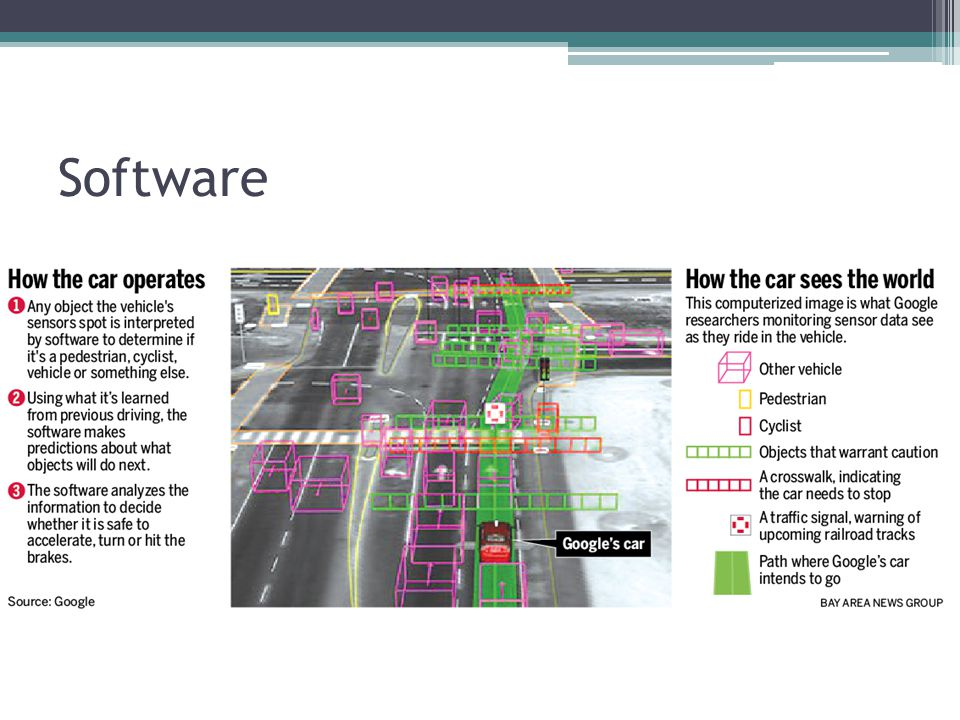 Software Software is constantly updating predictions, and adjusting the car's planned path accordingly --- 200 times per second.