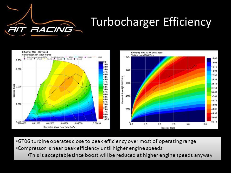 Turbocharger Efficiency