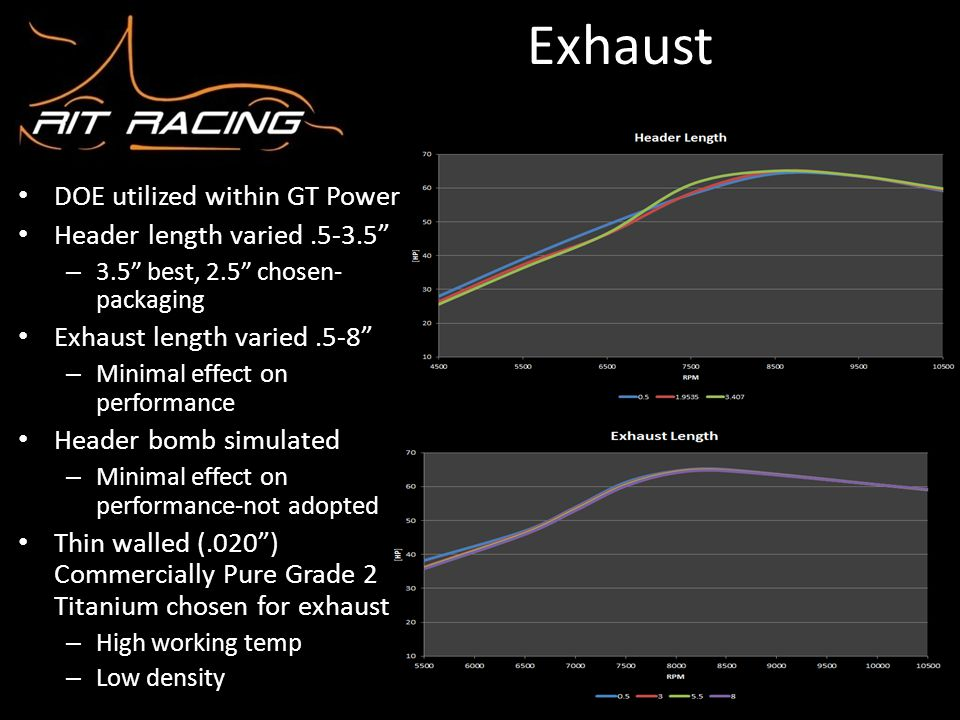 Exhaust DOE utilized within GT Power Header length varied .5-3.5