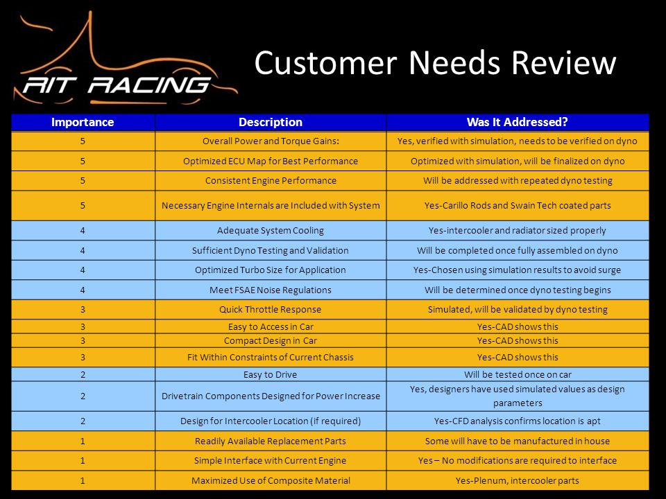 Customer Needs Review Importance Description Was It Addressed Ian 5