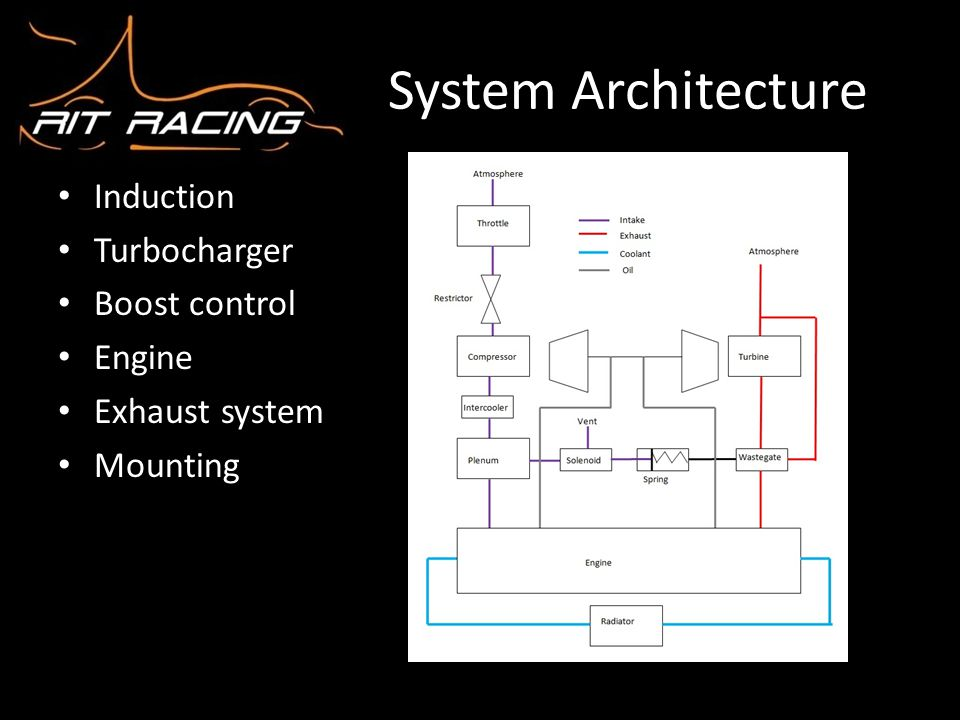 System Architecture Induction Turbocharger Boost control Engine