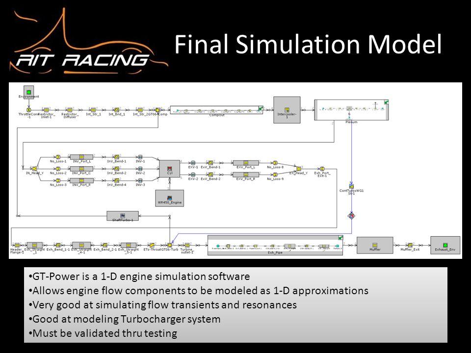 Final Simulation Model