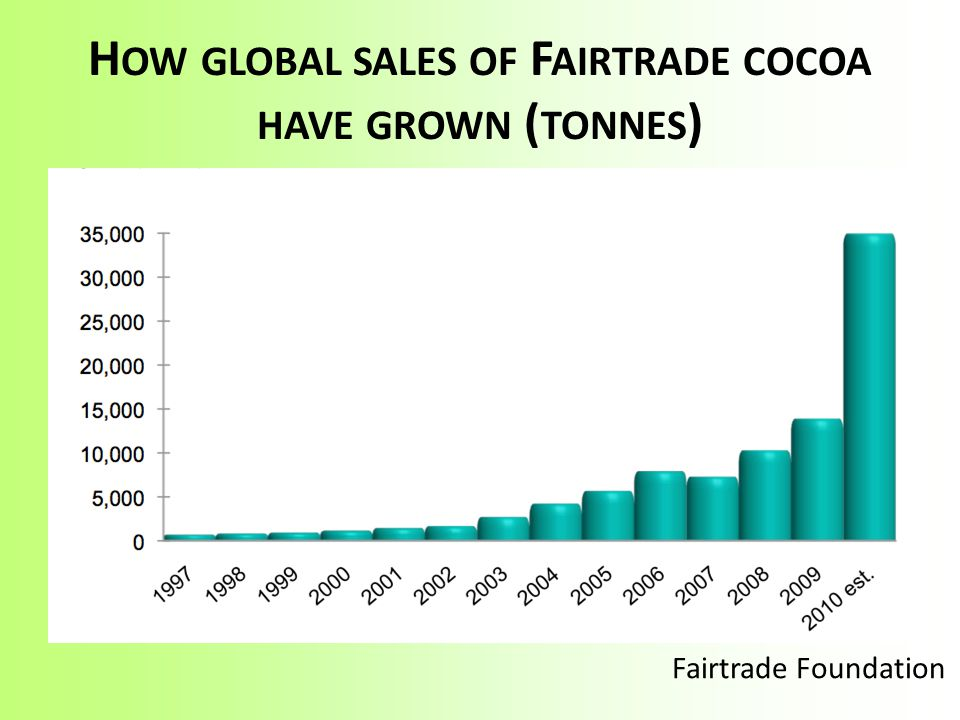 How global sales of Fairtrade cocoa have grown (tonnes)