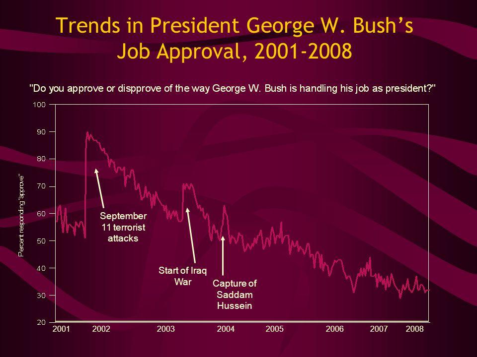 Trends in President George W. Bush's Job Approval, 2001-2008