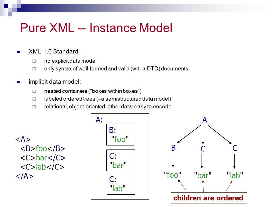 Pure XML -- Instance Model