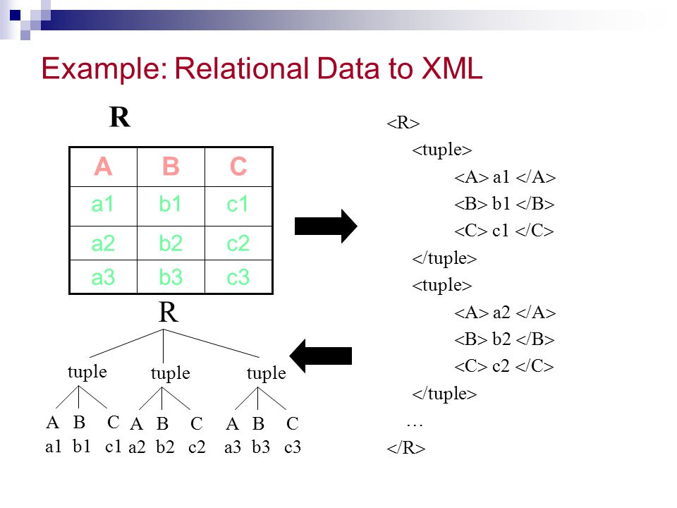 Example: Relational Data to XML