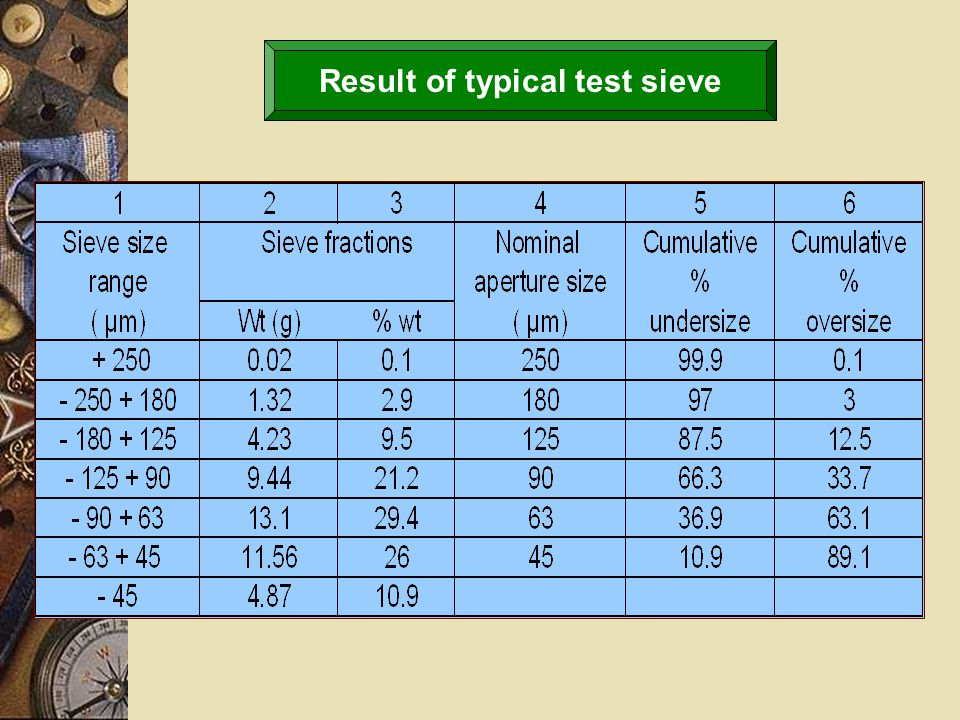 Result of typical test sieve