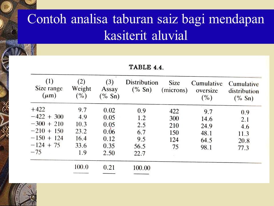 Contoh analisa taburan saiz bagi mendapan kasiterit aluvial