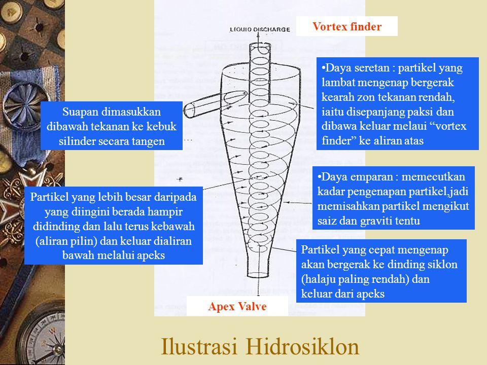 Ilustrasi Hidrosiklon