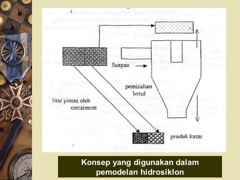 Konsep yang digunakan dalam pemodelan hidrosiklon