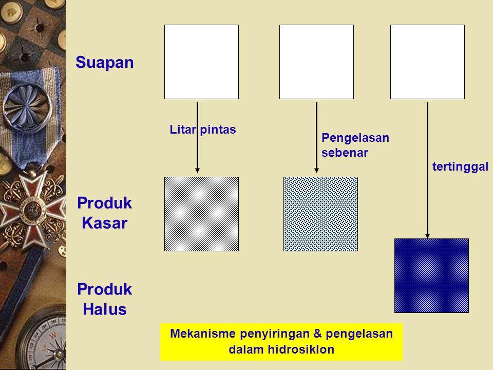 Mekanisme penyiringan & pengelasan dalam hidrosiklon