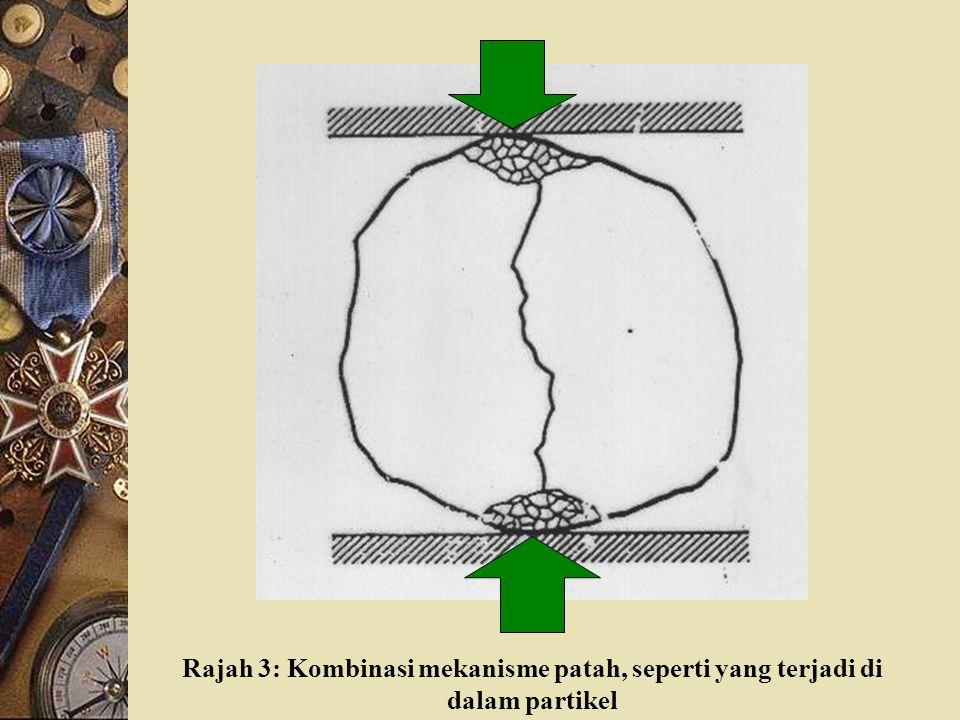 Rajah 3: Kombinasi mekanisme patah, seperti yang terjadi di dalam partikel