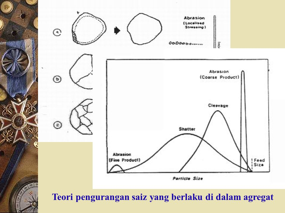 Teori pengurangan saiz yang berlaku di dalam agregat