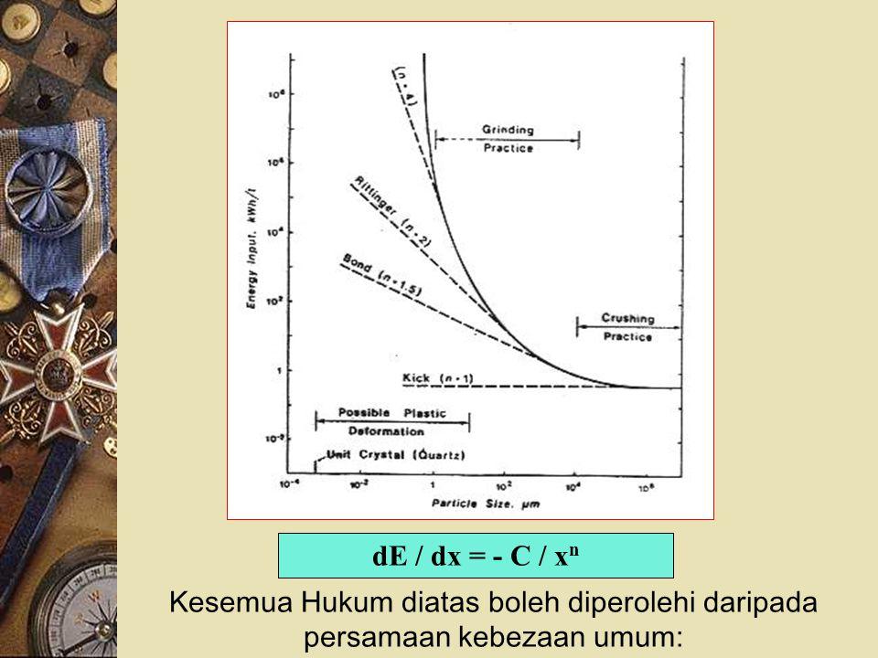 dE / dx = - C / xn Kesemua Hukum diatas boleh diperolehi daripada persamaan kebezaan umum: