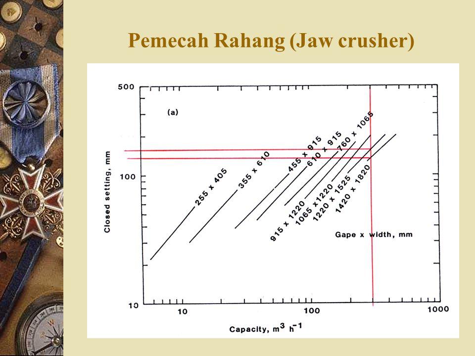 Pemecah Rahang (Jaw crusher)