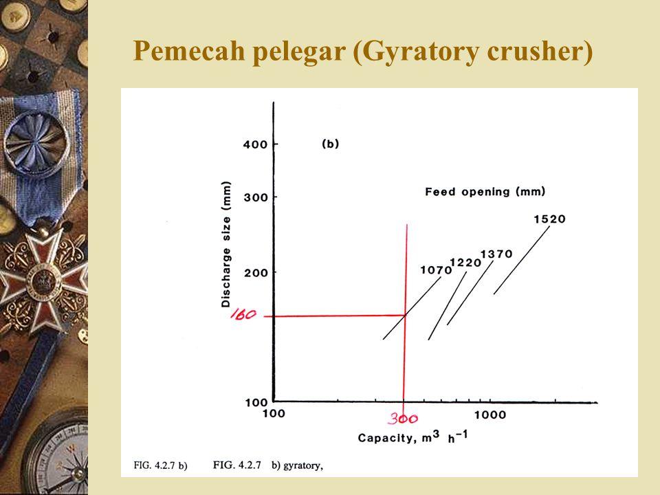 Pemecah pelegar (Gyratory crusher)