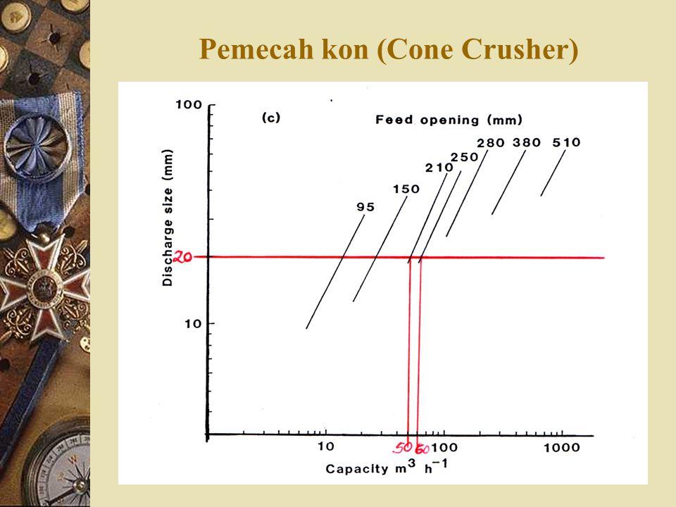Pemecah kon (Cone Crusher)