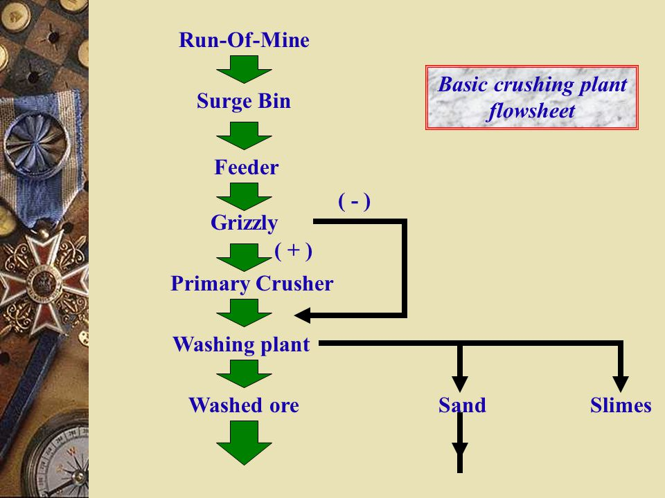 Basic crushing plant flowsheet