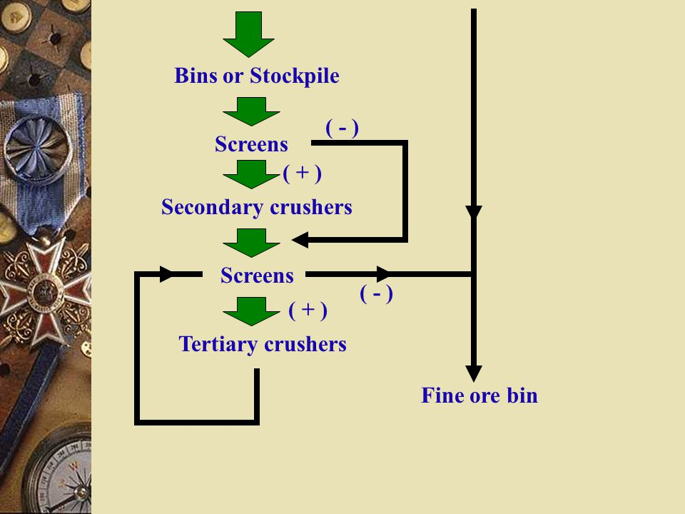 Bins or Stockpile ( - ) Screens. ( + ) Secondary crushers. Screens. ( - ) ( + ) Tertiary crushers.