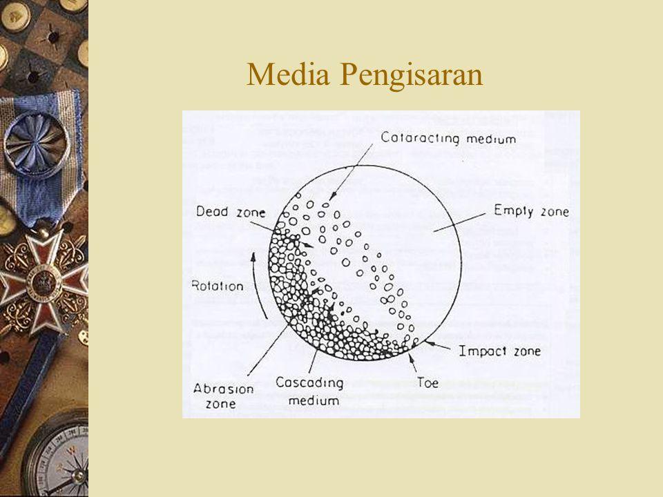 Media Pengisaran