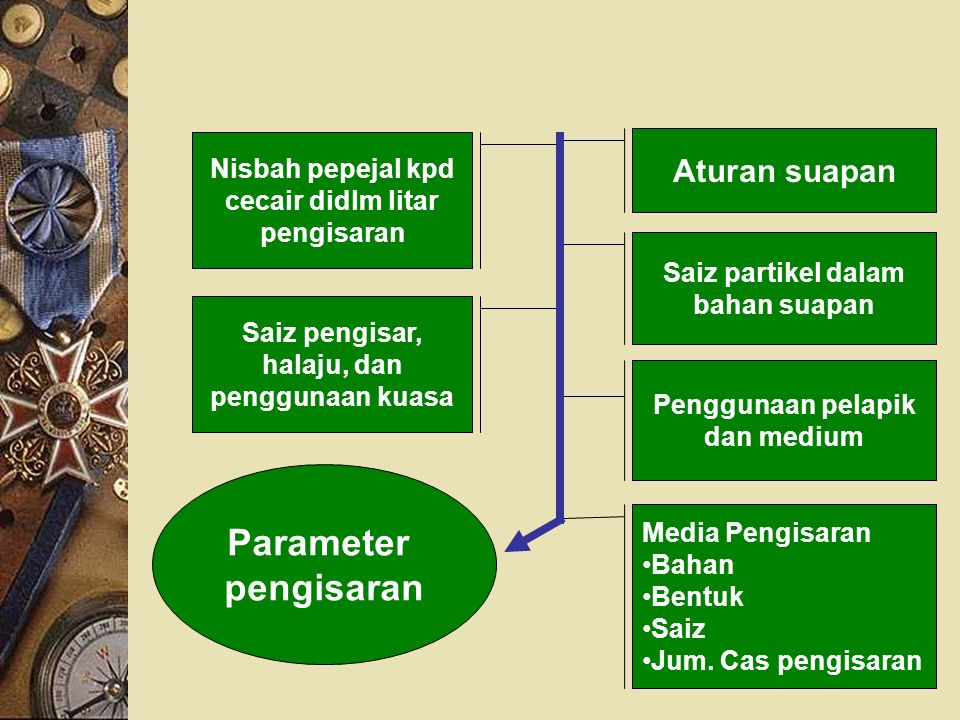 Parameter pengisaran Aturan suapan